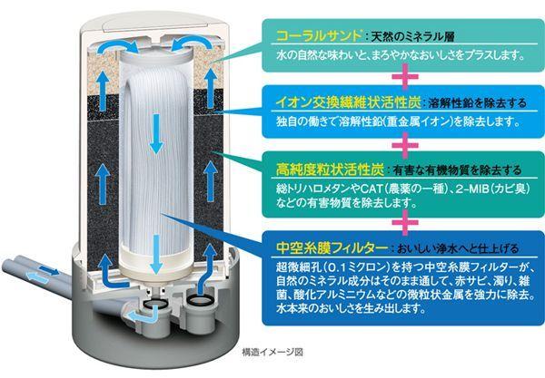 「ゼンケン アクアセンチュリー スマート MFH-70」は、すっきり置けるシンプルでスタイリッシュな浄水器です。