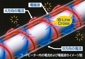 電磁波を99%カットする独自のW-Line-Cross方式が安心感のある温もりを伝えます。
