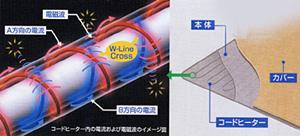 コードヒーターの中に電流の向きが異なった2本の熱線を交互に巻きつけることにより、電磁波同士が打ち消し合い(相殺)電磁波(磁界)の発生を押さえることができます。
