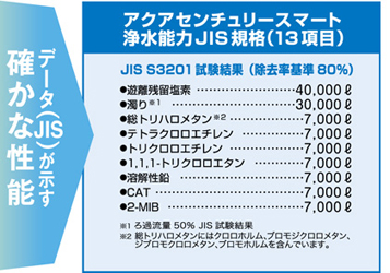 ●除去性能 JIS S3201試験結果(除去率基準80%)
